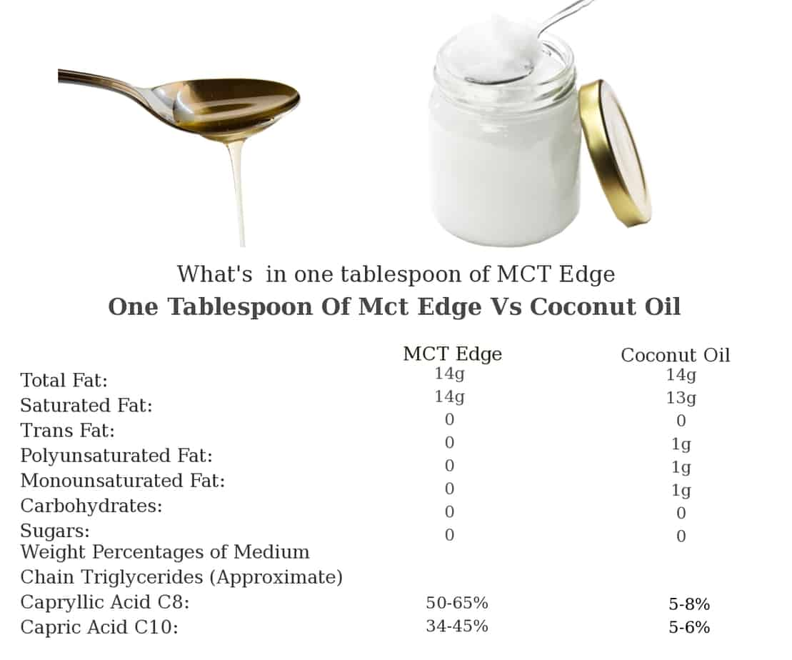 MCT Edge - 32 Ounces Of Pure & Sustainable MCT Oil ...